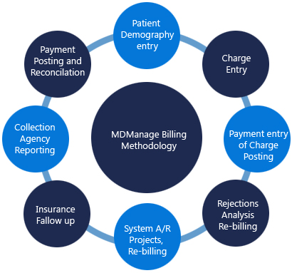 steps in medical billing process Medical documentation is essential to a medical coder's job one major responsibility of a medical coder is to transform the information in medical records into diagnosis and procedure codes.